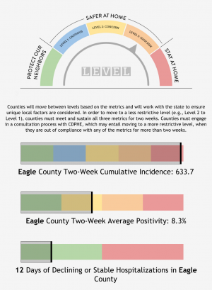 The Eagle County COVID-19 dial dashboard moves to the orange zone. This graphic is what was posted as of 4:10 pm on Monday November 16th on  the county's website http://www.eaglecountycovid.org/