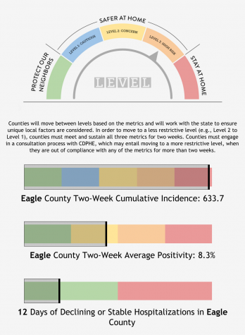 The Eagle County COVID-19 dial dashboard moves to the orange zone. This graphic is what was posted as of 4:10 pm on Monday November 16th on  the county